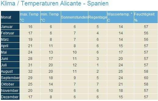 Klima Alicante