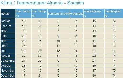 Klima Almeria