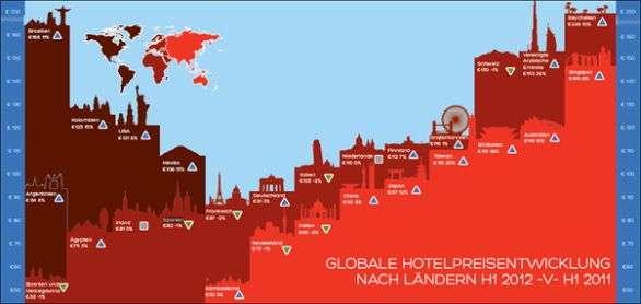 Globale Hotelpreisentwicklung nach Ländern
